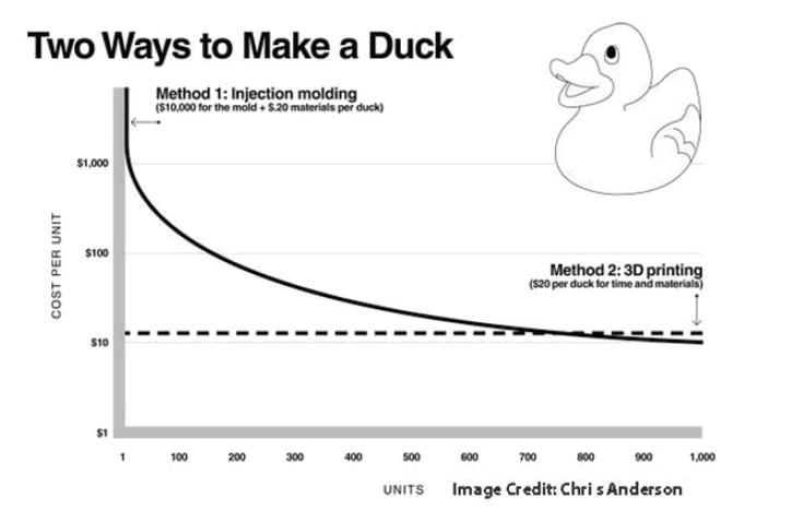 make-a-duck