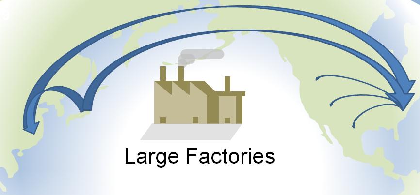 Large Factories